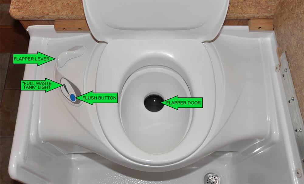 Thetford toilet pump removal