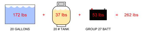 "weight of ""wet"" items"