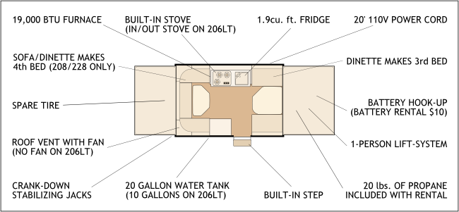 Rental features diagram (also listed above in each camper description - also listed above